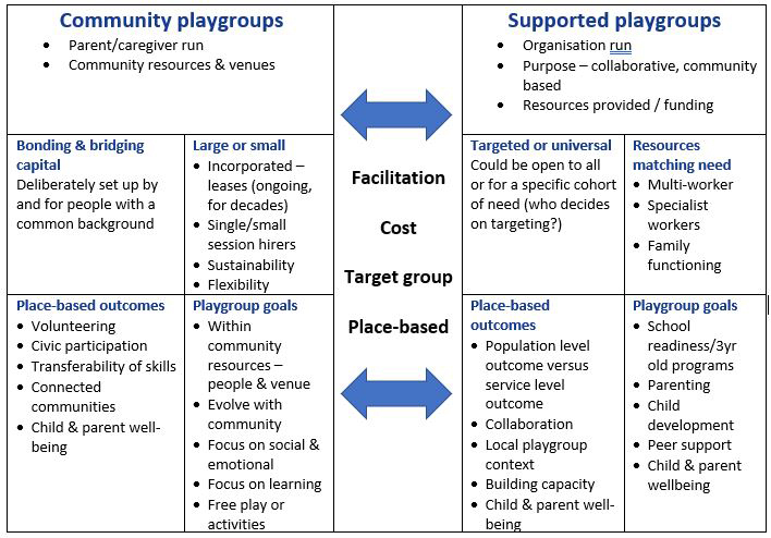 Playgroup Types 2021